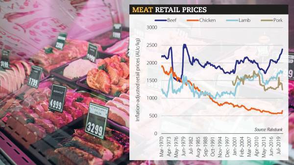 Rising beef retail prices fails to curtail at-home demand